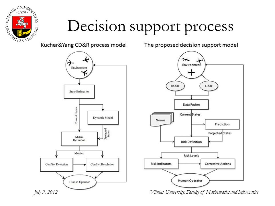 Decision support process July 9, 2012Vilnius University, Faculty of Mathematics and Informatics