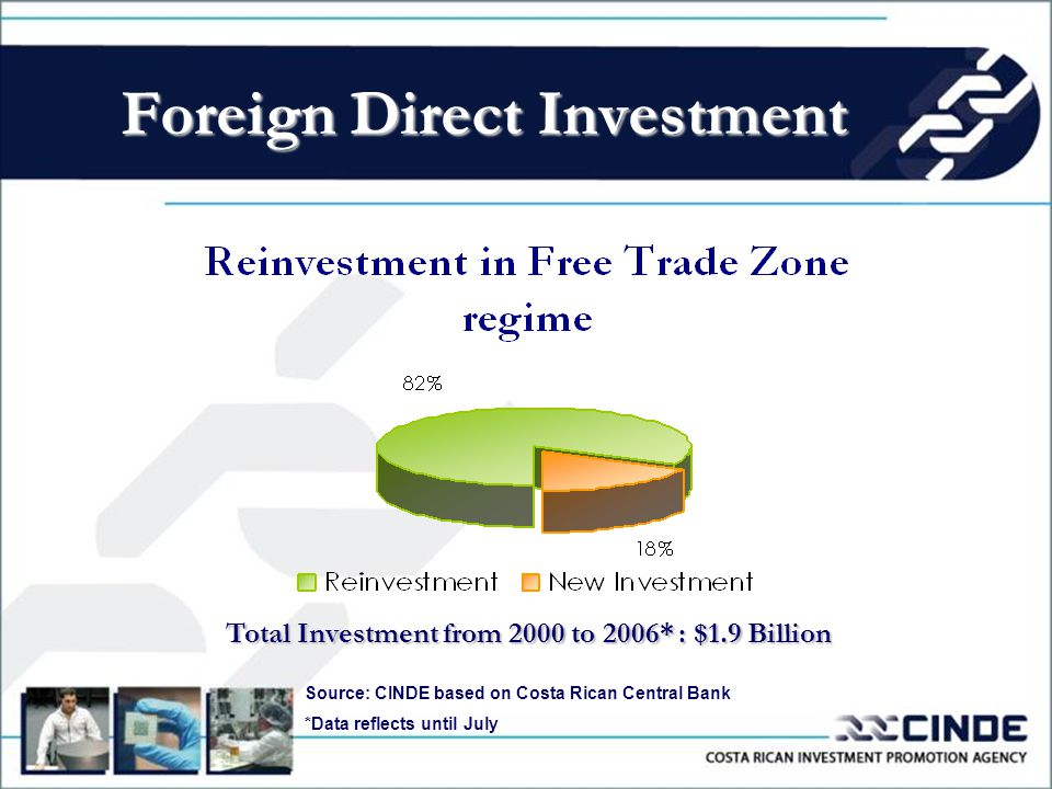 Foreign Direct Investment Total Investment from 2000 to 2006* : $1.9 Billion Source: CINDE based on Costa Rican Central Bank *Data reflects until July