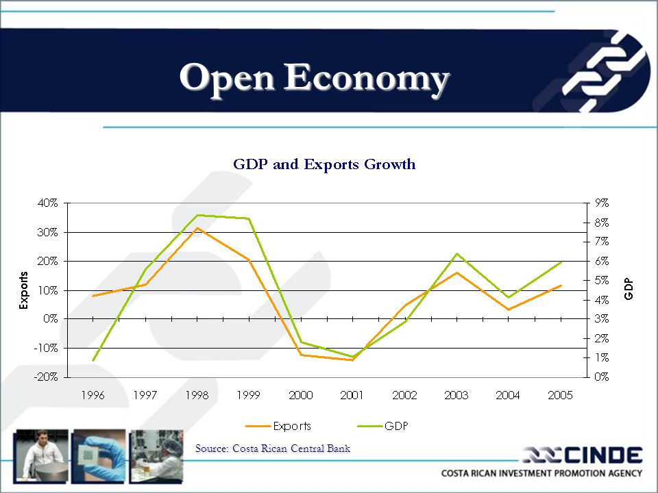 Open Economy Source: Costa Rican Central Bank