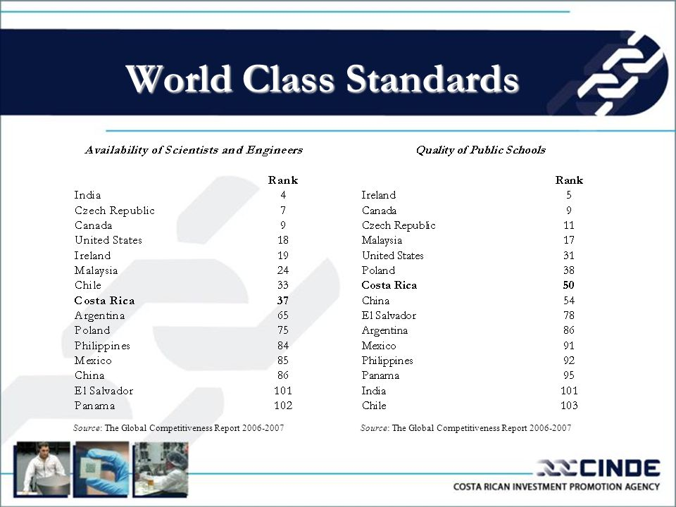 World Class Standards Source: The Global Competitiveness Report 2006-2007
