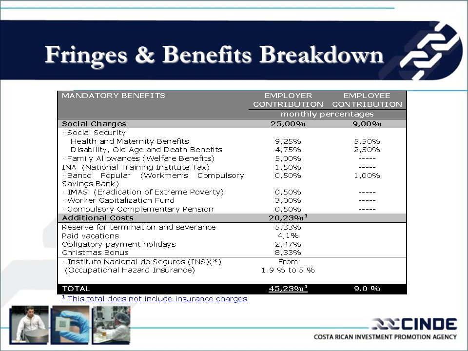 Fringes & Benefits Breakdown
