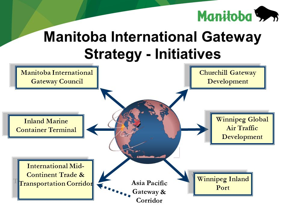 Manitoba International Gateway Strategy - Initiatives Manitoba International Gateway Council International Mid- Continent Trade & Transportation Corridor Winnipeg Global Air Traffic Development Churchill Gateway Development Winnipeg Inland Port Inland Marine Container Terminal Asia Pacific Gateway & Corridor
