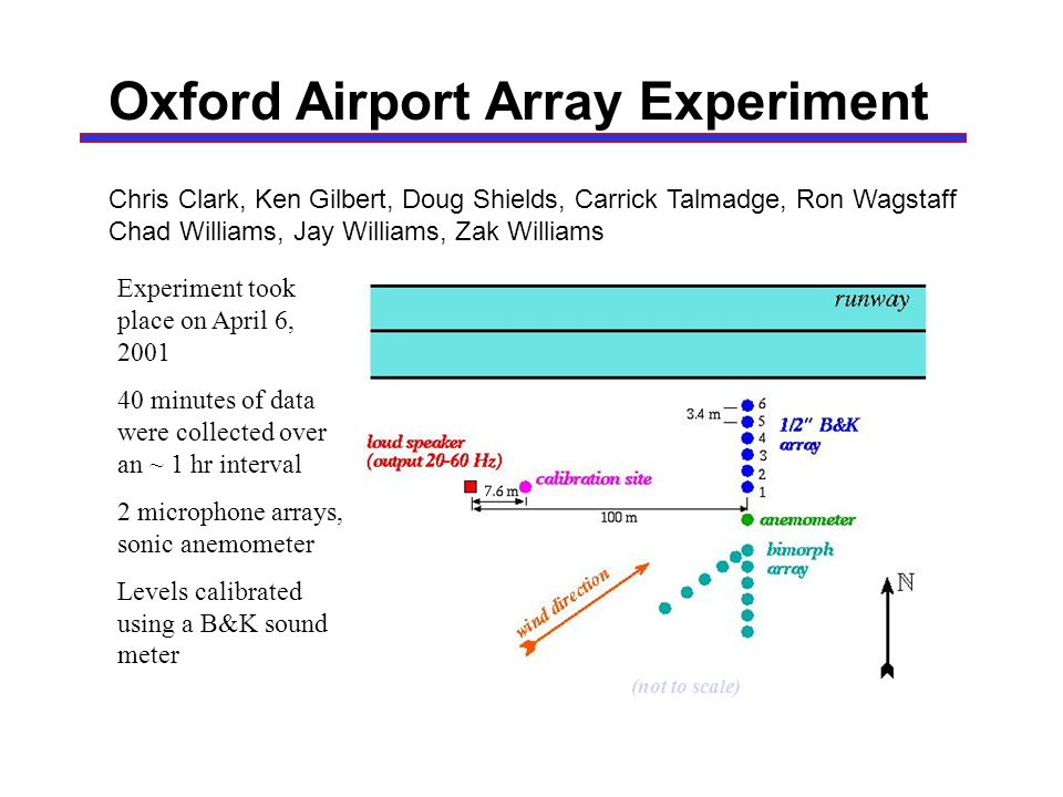 Oxford Airport Array Experiment Chris Clark, Ken Gilbert, Doug Shields, Carrick Talmadge, Ron Wagstaff Chad Williams, Jay Williams, Zak Williams Experiment took place on April 6, 2001 40 minutes of data were collected over an ~ 1 hr interval 2 microphone arrays, sonic anemometer Levels calibrated using a B&K sound meter (not to scale)