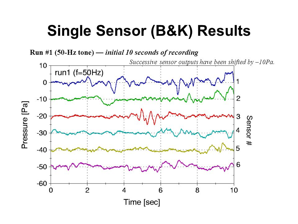 Single Sensor (B&K) Results Sensor # Successive sensor outputs have been shifted by –10Pa.