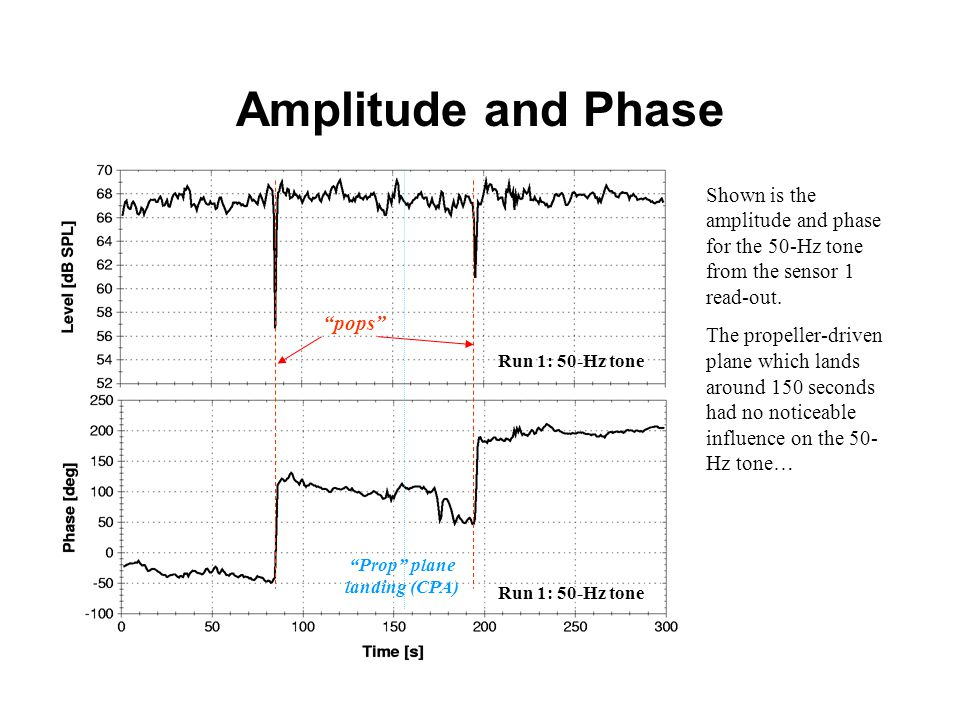 Amplitude and Phase Shown is the amplitude and phase for the 50-Hz tone from the sensor 1 read-out.