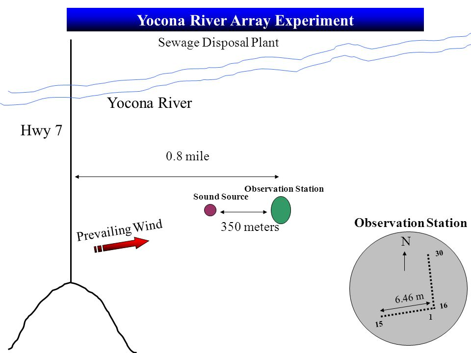 Yocona River Array Experiment 1 16 15 30 6.46 m 0.8 mile Sound Source Observation Station 350 meters Yocona River Hwy 7 N Prevailing Wind Sewage Disposal Plant