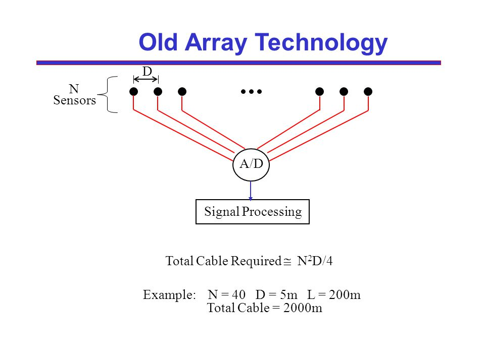 Old Array Technology N Sensors D A/D Signal Processing Total Cable Required N 2 D/4 Example: N = 40 D = 5m L = 200m Total Cable = 2000m