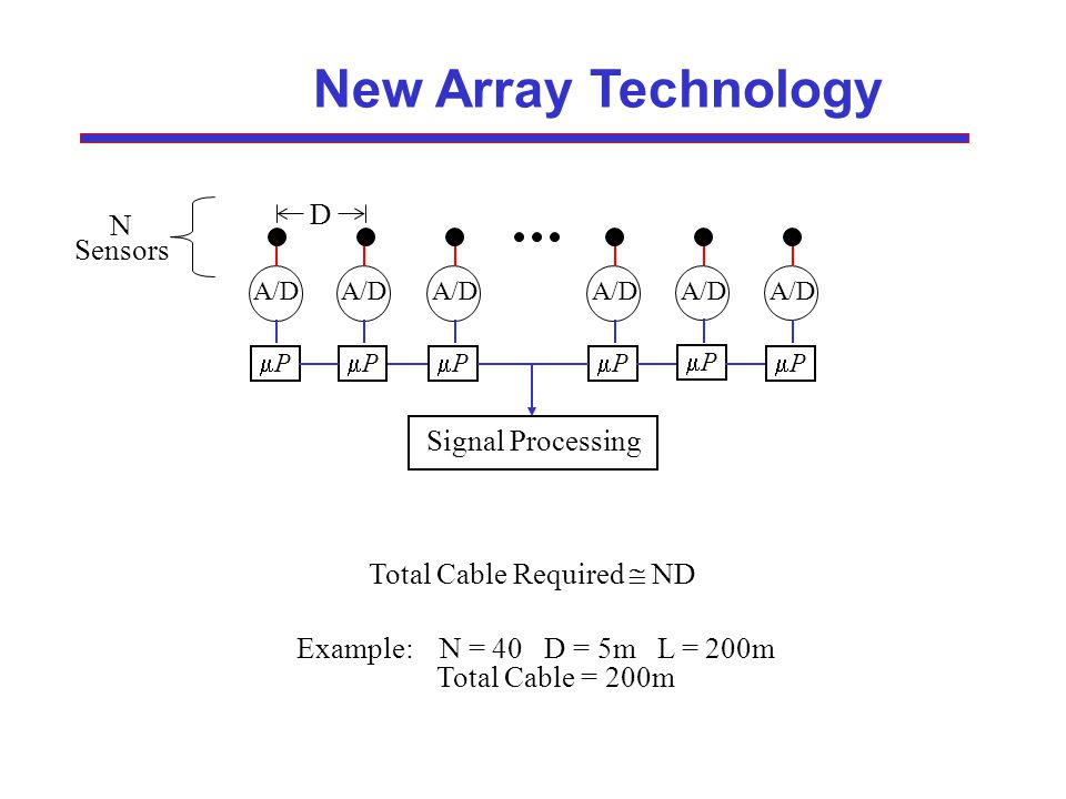 New Array Technology N Sensors D A/D P P P P P P Signal Processing Total Cable Required ND Example: N = 40 D = 5m L = 200m Total Cable = 200m