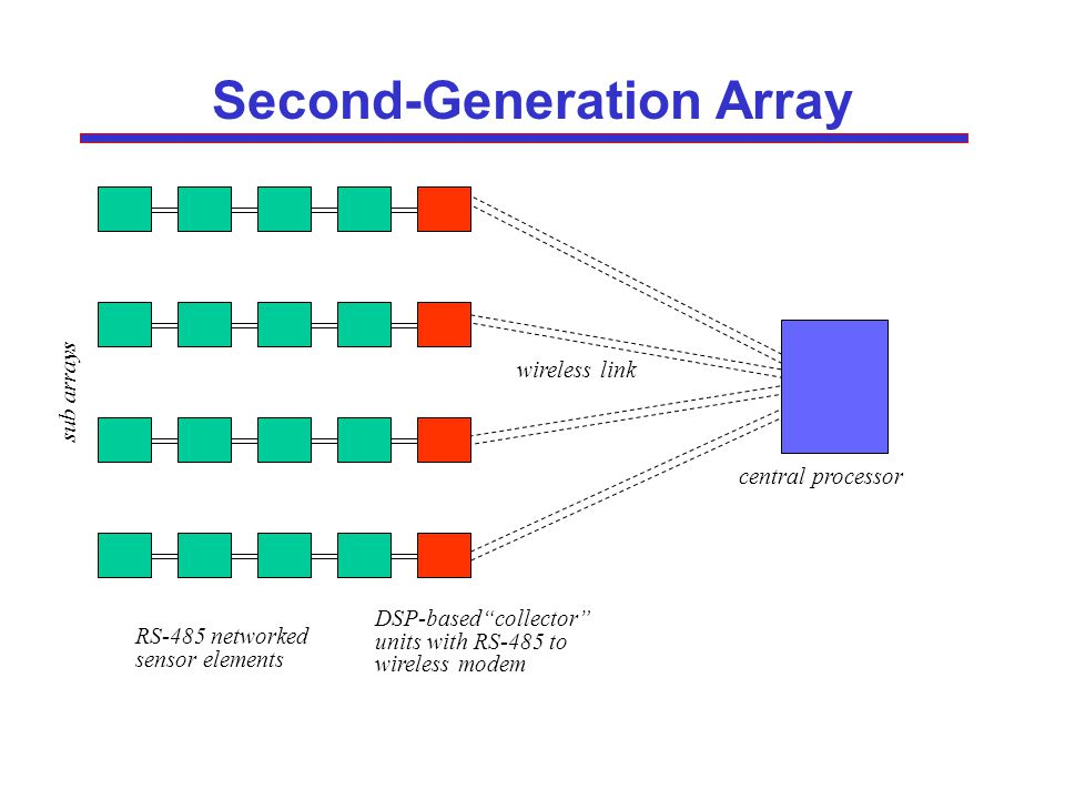 Second-Generation Array RS-485 networked sensor elements DSP-basedcollector units with RS-485 to wireless modem wireless link central processor sub arrays