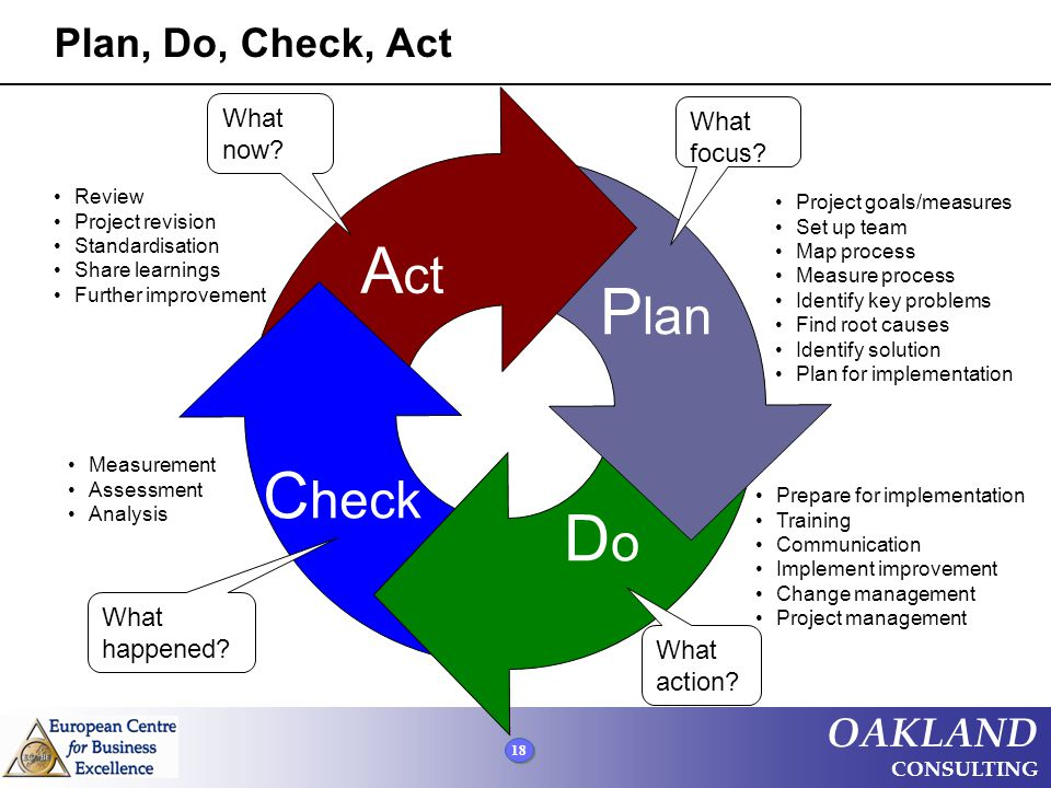 18 OAKLAND CONSULTING Plan, Do, Check, Act C heck What happened? Measurement Assessment Analysis DoDo What action? Prepare for implementation Training