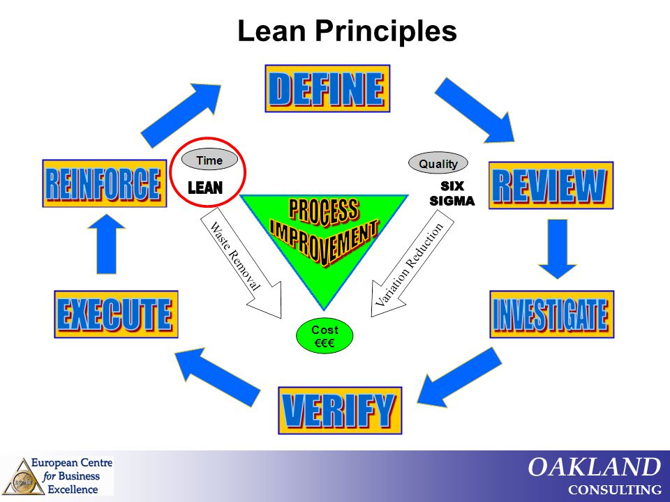 OAKLAND CONSULTING Lean Principles
