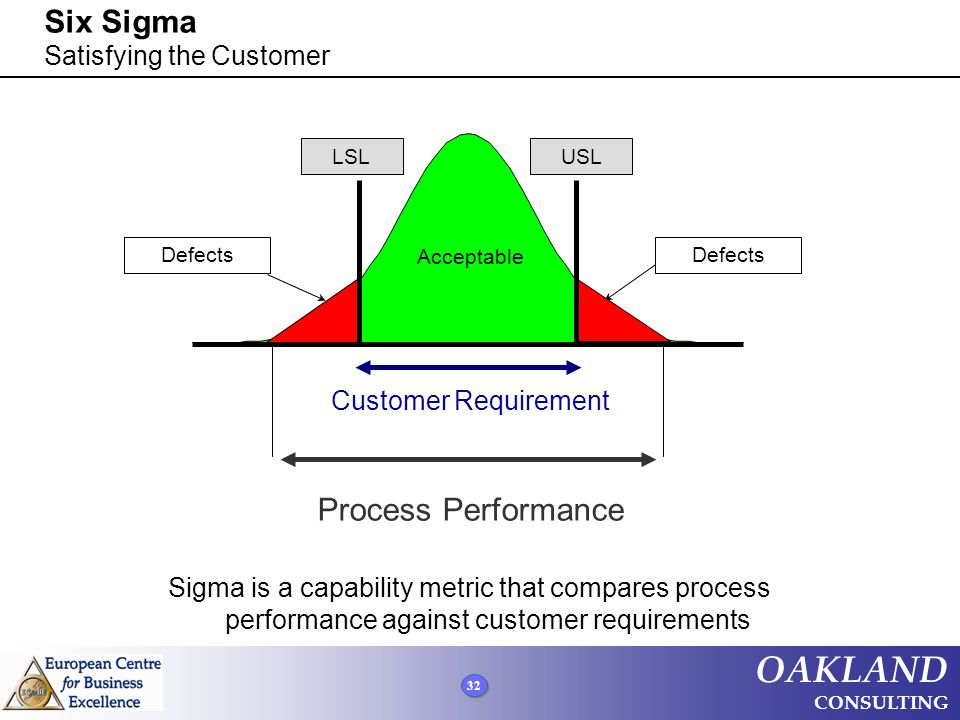 32 OAKLAND CONSULTING Six Sigma Satisfying the Customer Defects Acceptable LSLUSL Customer Requirement Process Performance Sigma is a capability metri