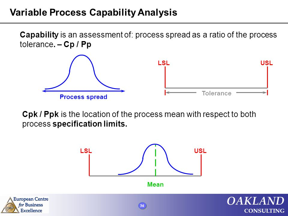 36 OAKLAND CONSULTING LSL USL Tolerance Process spread LSL USL Mean Capability is an assessment of: process spread as a ratio of the process tolerance