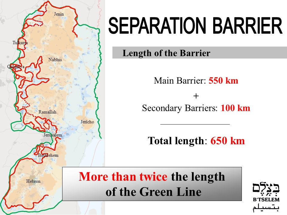 Length of the Barrier Jerusalem Jericho Hebron Nablus Jenin Tulkarm Qalqiliya Ramallah Bethlehem Main Barrier: 550 km Secondary Barriers: 100 km Total length: 650 km More than twice the length of the Green Line +
