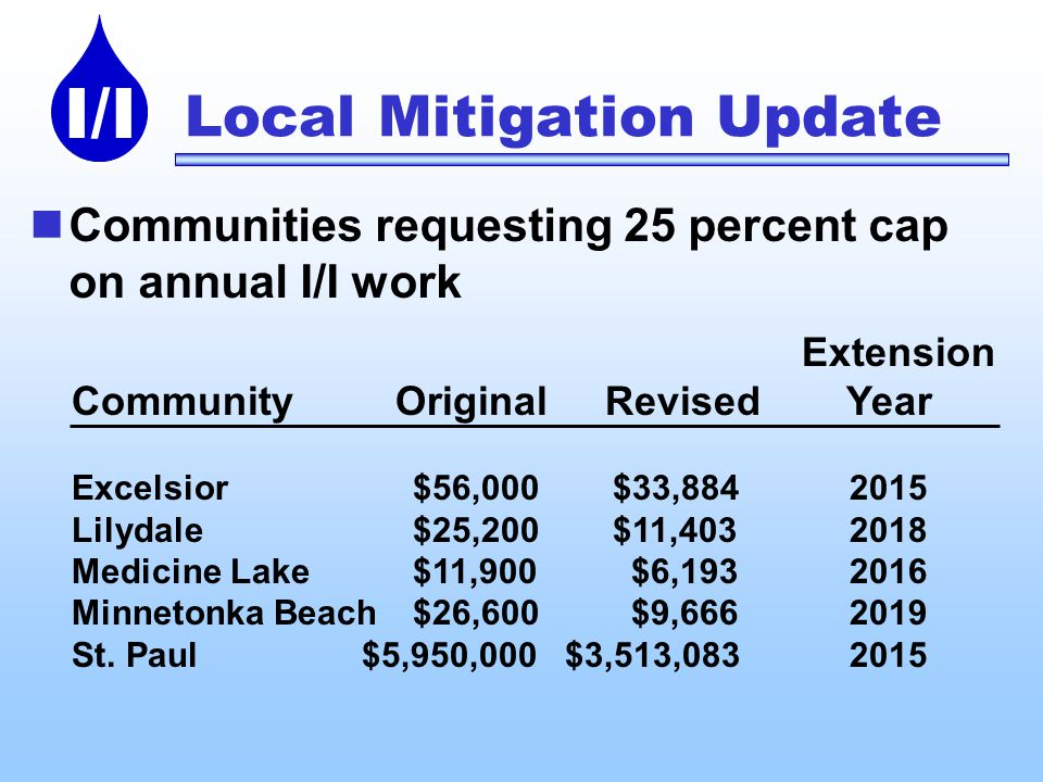 I/I Extension Community Original Revised Year Excelsior $56,000 $33, Lilydale $25,200 $11, Medicine Lake $11,900 $6, Minnetonka Beach $26,600 $9, St.