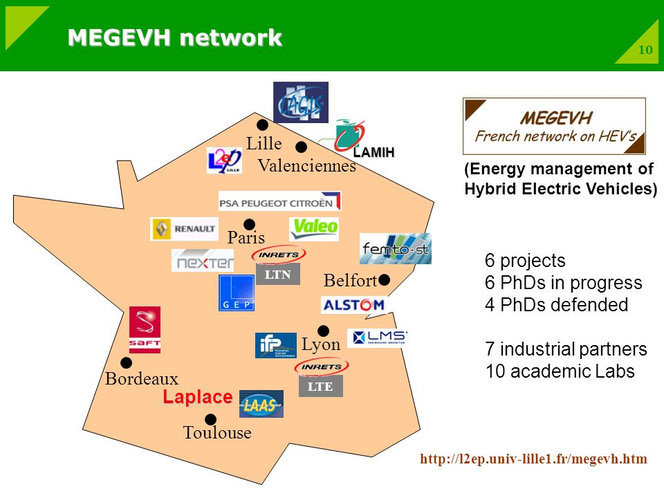 10 Lille Paris Lyon Toulouse Valenciennes Belfort Laplace LTELTN LAMIH   Bordeaux 6 projects 6 PhDs in progress 4 PhDs defended 7 industrial partners 10 academic Labs (Energy management of Hybrid Electric Vehicles) MEGEVH network