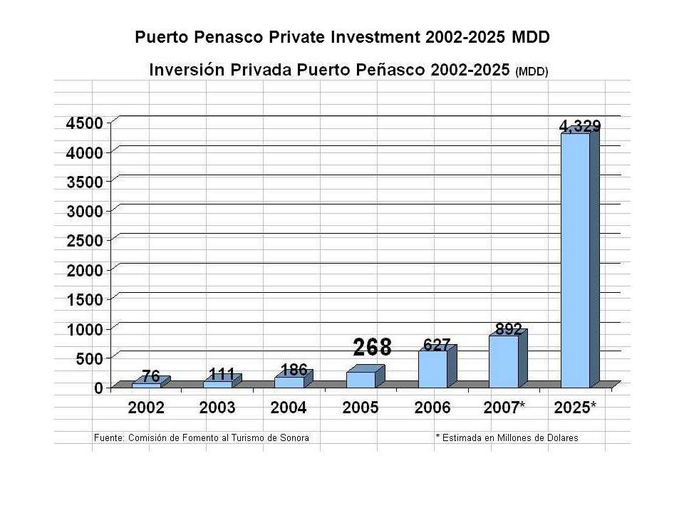 Puerto Penasco Private Investment 2002-2025 MDD