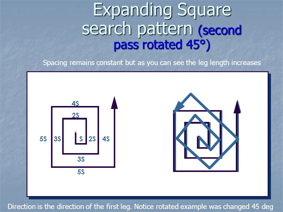 Expanding Square search pattern (second pass rotated 45°) 4SS 2S 3S5S 4S 2S 3S 5S Spacing remains constant but as you can see the leg length increases
