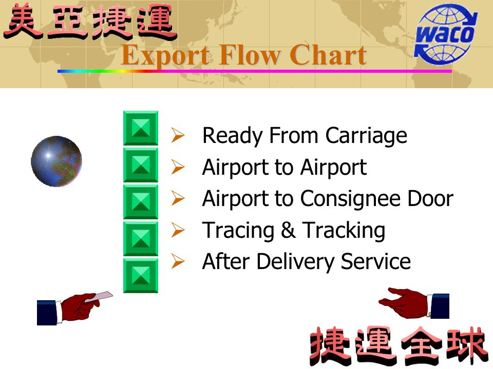 Export Flow Chart Ready From Carriage Airport to Airport Airport to Consignee Door Tracing & Tracking After Delivery Service