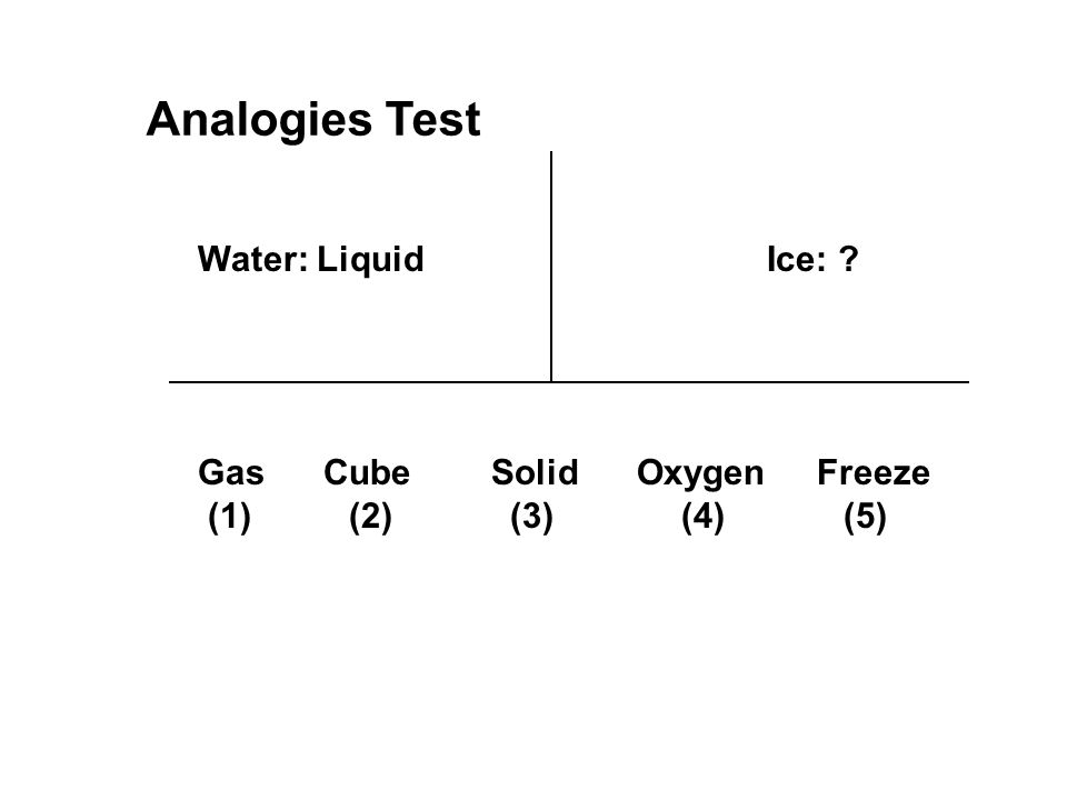 Analogies Test Water: Liquid Ice: Gas Cube Solid Oxygen Freeze (1) (2) (3) (4) (5)