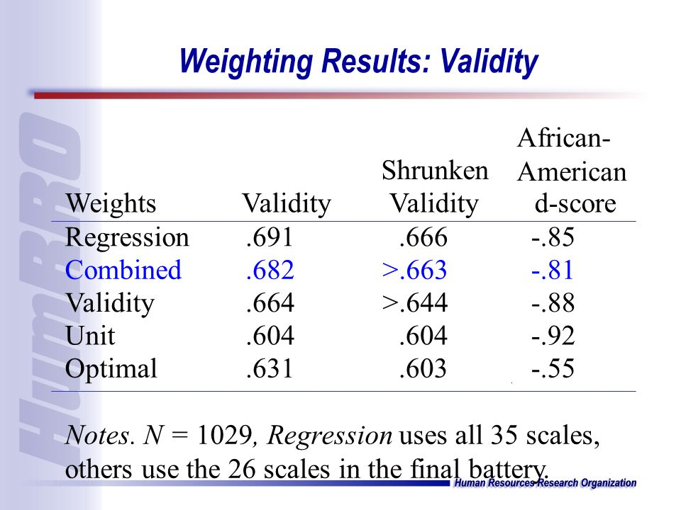 Weighting Results: Validity WeightsValidity Shrunken Validity African- American d-score Regression.691.666-.85 Combined.682>.663-.81 Validity.664>.644-.88 Unit.604 -.92 Optimal.631.603-.55 Notes.