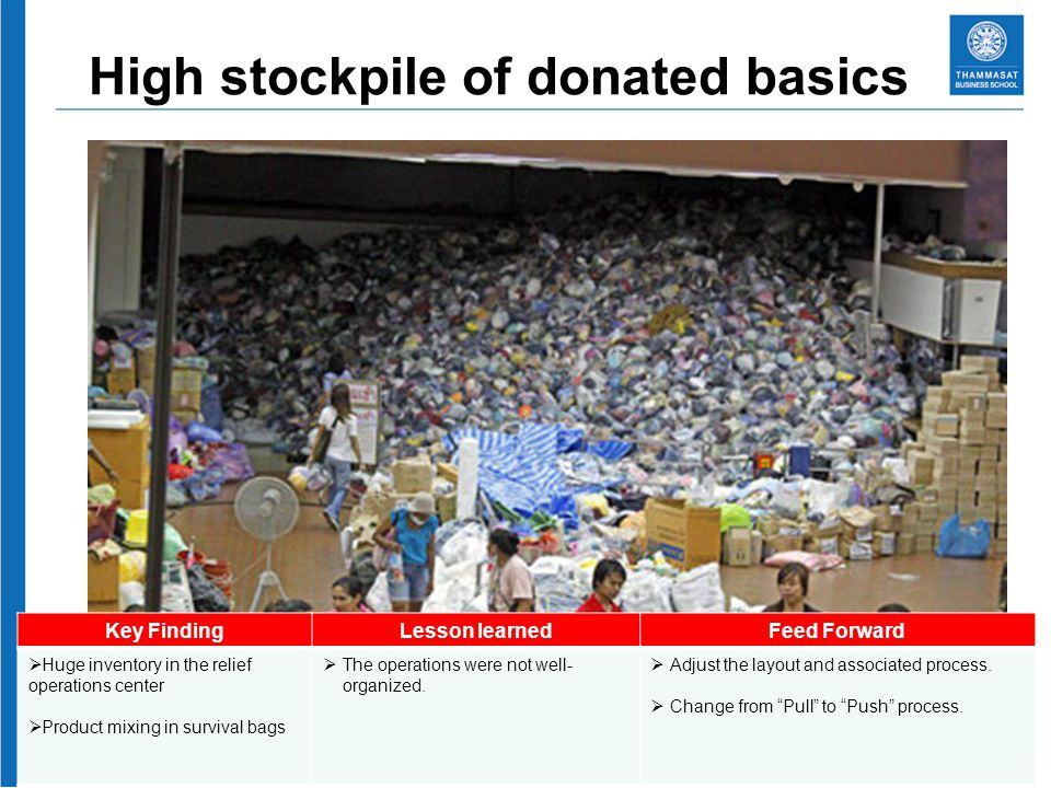 High stockpile of donated basics Key FindingLesson learnedFeed Forward Huge inventory in the relief operations center Product mixing in survival bags The operations were not well- organized.