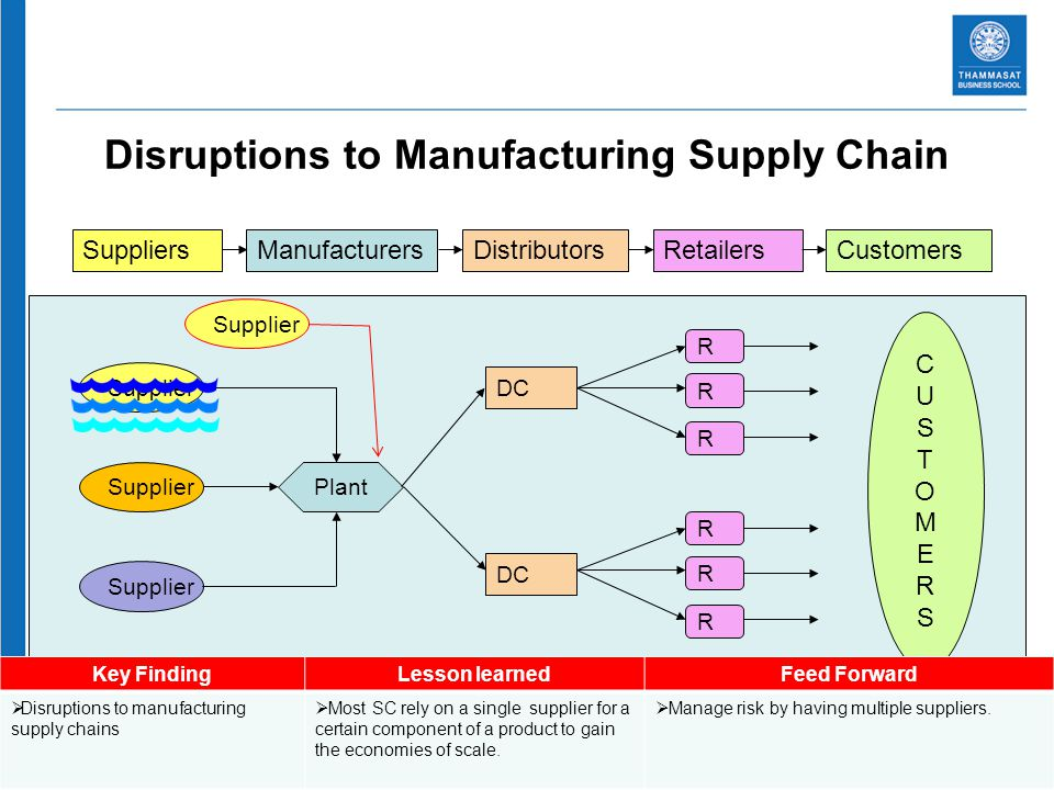 36 Disruptions to Manufacturing Supply Chain SuppliersManufacturersDistributorsRetailersCustomers Supplier Plant DC R R R R R R CUSTOMERSCUSTOMERS Key FindingLesson learnedFeed Forward Disruptions to manufacturing supply chains Most SC rely on a single supplier for a certain component of a product to gain the economies of scale.