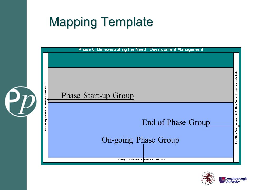 Mapping Template On-going Phase Group Phase Start-up Group End of Phase Group