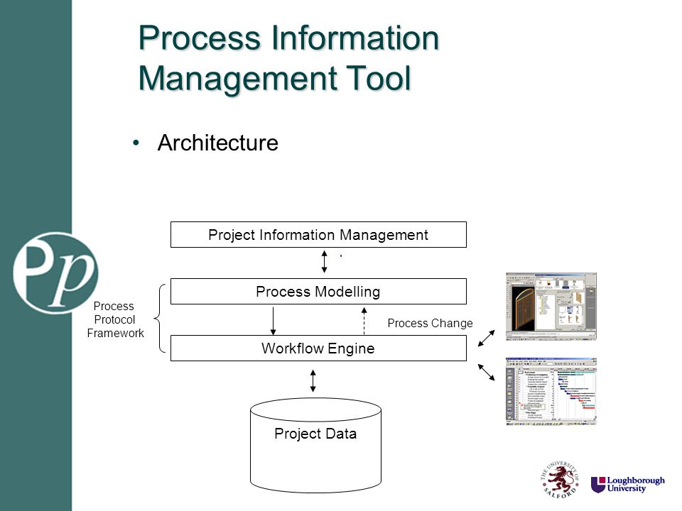 Process Information Management Tool Architecture Process Modelling Workflow Engine Project Data Process Protocol Framework Process Change Project Info