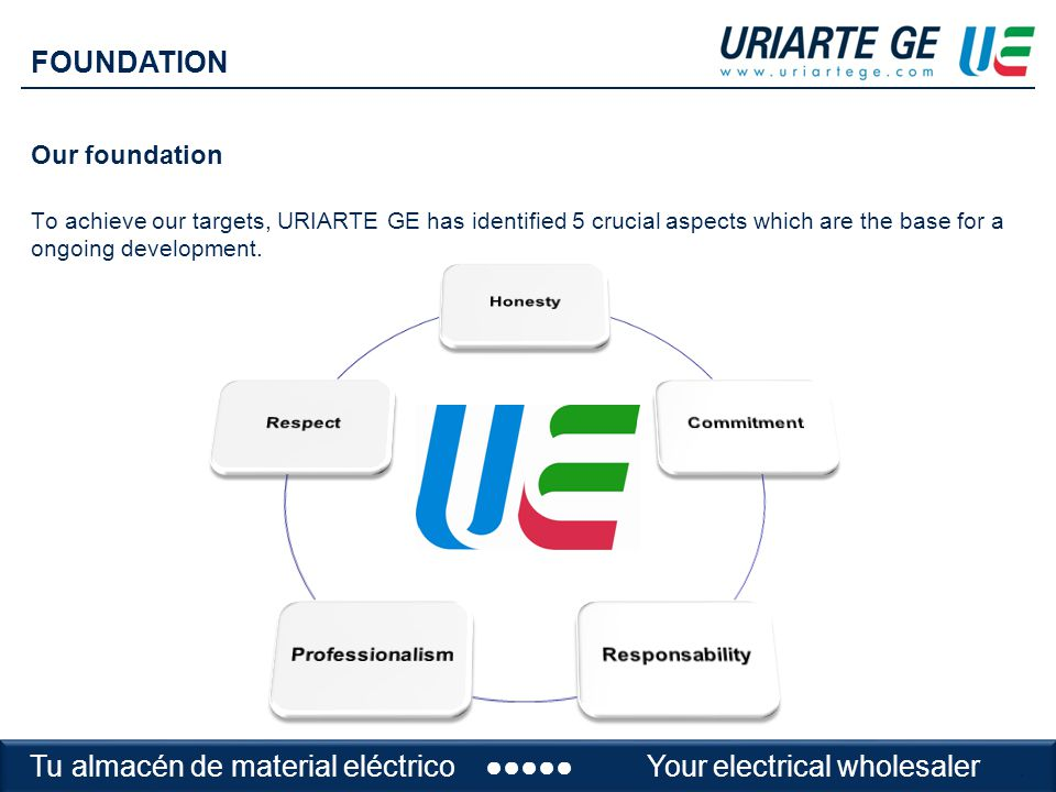 Our foundation To achieve our targets, URIARTE GE has identified 5 crucial aspects which are the base for a ongoing development.