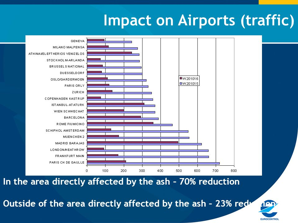 Impact on Airports (traffic) In the area directly affected by the ash – 70% reduction Outside of the area directly affected by the ash – 23% reduction