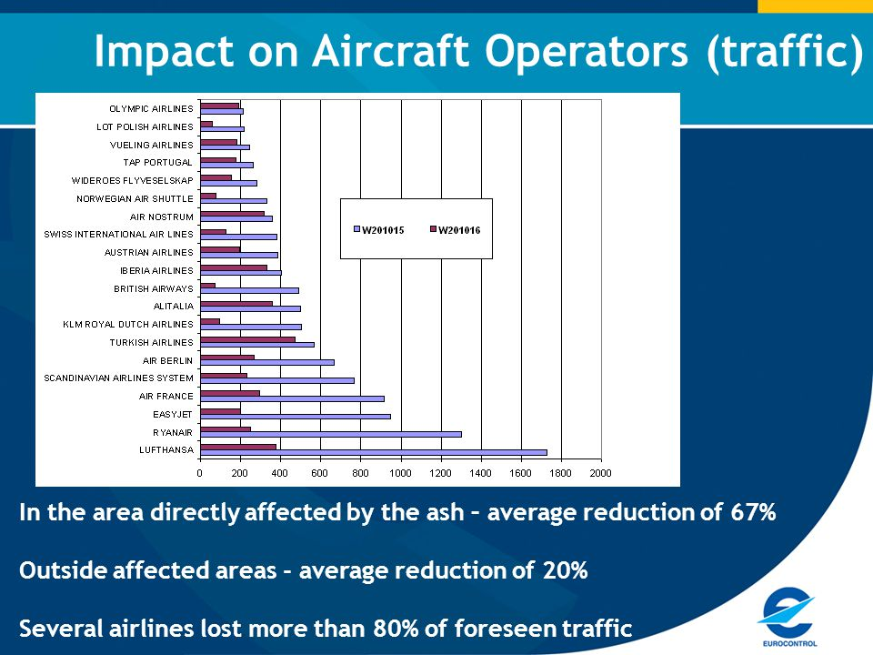Impact on Aircraft Operators (traffic) In the area directly affected by the ash – average reduction of 67% Outside affected areas - average reduction of 20% Several airlines lost more than 80% of foreseen traffic