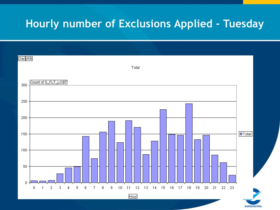 Hourly number of Exclusions Applied - Tuesday