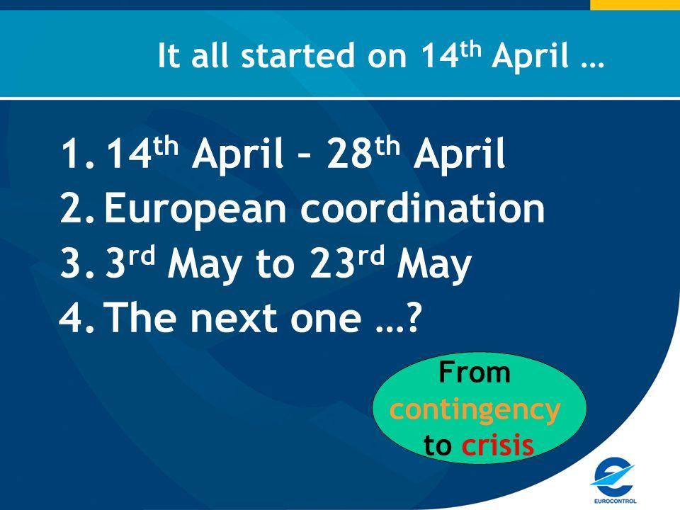 Coordination – EC & EUROCONTROL –EC – political leadership –EUROCONTROL – network management expertise EUROCONTROL proposes three options Teleconference of the EUROCONTROL Provisional Council (AM) & EU Council of Ministers (PM) – option 3 Unlocking the crisis: 19 th April