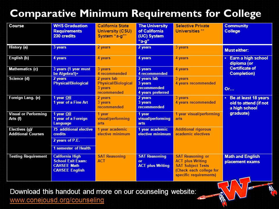 CourseWHS Graduation Requirements 230 credits California State University (CSU) System a-g* The University of California (UC) System a-g Selective Private Universities ** Community College History (a) 3 years2 years 3 years Must either: English (b) 4 years Earn a high school diploma (or Certificate of Completion) Or… Mathematics (c) 3 years (1 year must be Algebra1)+ 3 years 4 recommended 3 years 4 recommended 4 years Science (d) 2 years Physical/Biological 2 years lab Physical/Biological 3 years recommended 2 years lab 3 years recommended 4 years preferred 3 years 4 years recommended Foreign Lang.