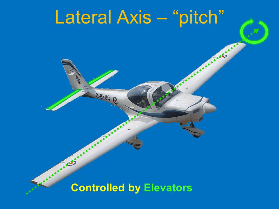 Lateral Axis – pitch Controlled by Elevators