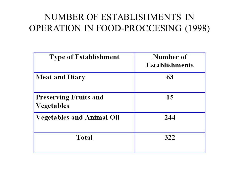 NUMBER OF ESTABLISHMENTS IN OPERATION IN FOOD-PROCCESING (1998)