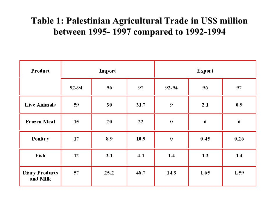 Table 1: Palestinian Agricultural Trade in US$ million between 1995- 1997 compared to 1992-1994