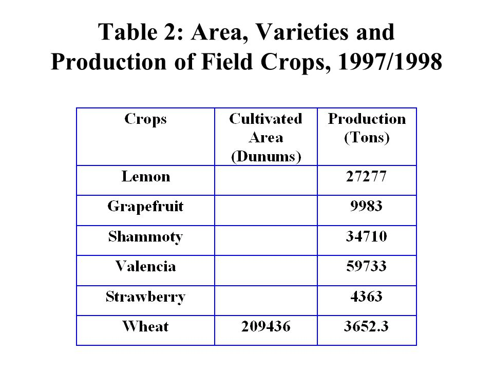 Table 2: Area, Varieties and Production of Field Crops, 1997/1998