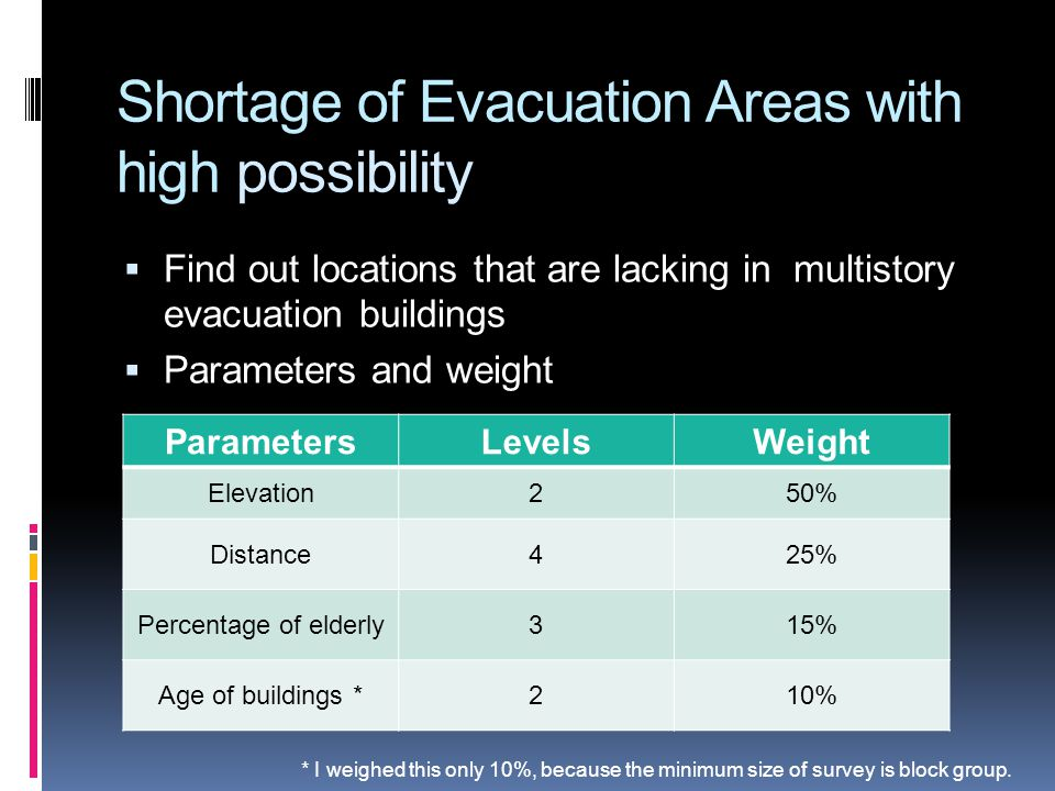 Shortage of Evacuation Areas with high possibility Find out locations that are lacking in multistory evacuation buildings Parameters and weight ParametersLevelsWeight Elevation250% Distance425% Percentage of elderly315% Age of buildings *210% * I weighed this only 10%, because the minimum size of survey is block group.