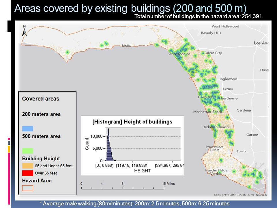 Areas covered by existing buildings (200 and 500 m) * Average male walking (80m/minutes)- 200m: 2.5 minutes, 500m: 6.25 minutes Total number of buildi