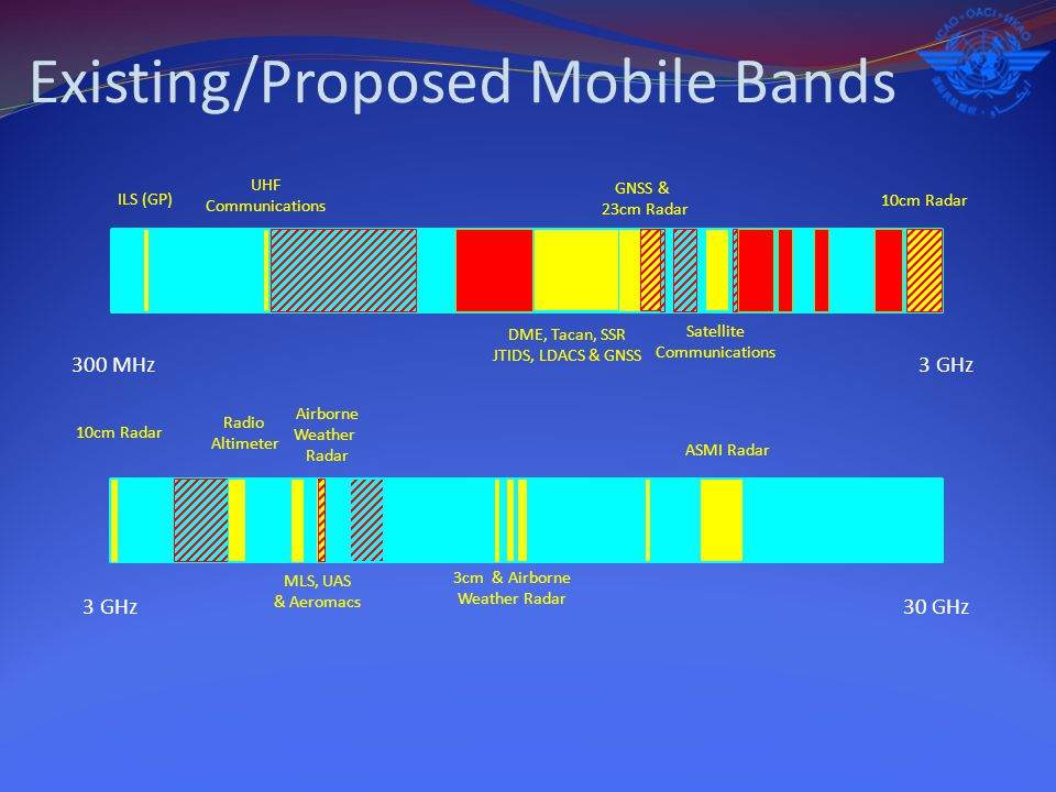 Existing/Proposed Mobile Bands 300 MHz3 GHz 30 GHz ILS (GP) UHF Communications DME, Tacan, SSR JTIDS, LDACS & GNSS GNSS & 23cm Radar Satellite Communications 10cm Radar Radio Altimeter MLS, UAS & Aeromacs Airborne Weather Radar 3cm & Airborne Weather Radar ASMI Radar