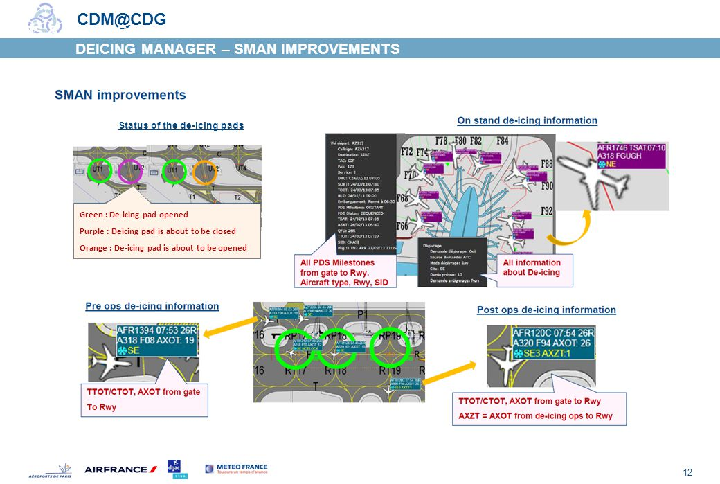12 CDM@CDG CPDS & DE-ICING DEICING MANAGER – SMAN IMPROVEMENTS Status of the de-icing pads Green : De-icing pad opened Purple : Deicing pad is about to be closed Orange : De-icing pad is about to be opened