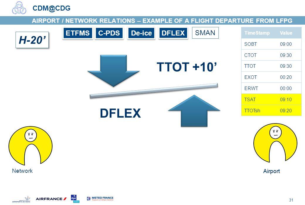 31 CDM@CDG H-20 Airport Network TTOT +10 DFLEX TimeStampValue SOBT09:00 CTOT09:30 TTOT09:30 EXOT00:20 ERWT00:00 TSAT09:10 TTOTsh09:20 Airport ETFMS C-PDS De-ice DFLEX SMAN AIRPORT / NETWORK RELATIONS – EXAMPLE OF A FLIGHT DEPARTURE FROM LFPG