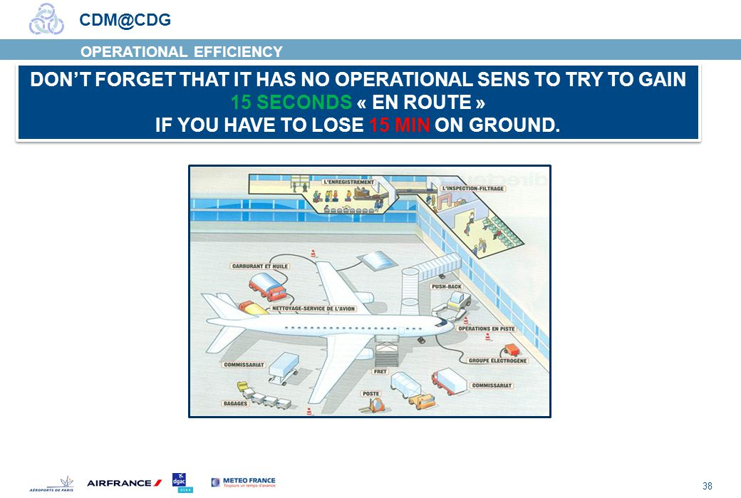 38 CDM@CDG OPERATIONAL EFFICIENCY DONT FORGET THAT IT HAS NO OPERATIONAL SENS TO TRY TO GAIN 15 SECONDS « EN ROUTE » IF YOU HAVE TO LOSE 15 MIN ON GROUND.