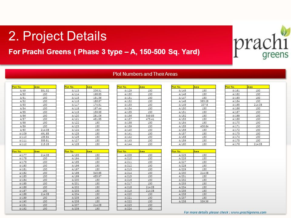 For Prachi Greens ( Phase 3 type – A, 150-500 Sq. Yard) For more details please check : www.prachigreens.com Plot Numbers and Their Areas Plot No.Area