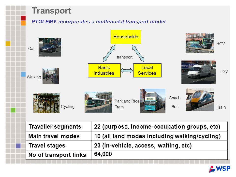 Transport PTOLEMY incorporates a multimodal transport model Cycling Walking HGV LGV Households Basic Industries Local Services transport Bus Coach Tram Train Park and Ride Car Traveller segments22 (purpose, income-occupation groups, etc) Main travel modes10 (all land modes including walking/cycling) Travel stages23 (in-vehicle, access, waiting, etc) No of transport links 64,000