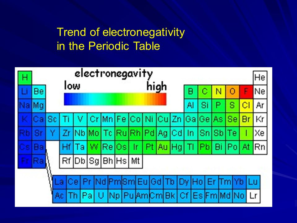 Trend of electronegativity in the Periodic Table