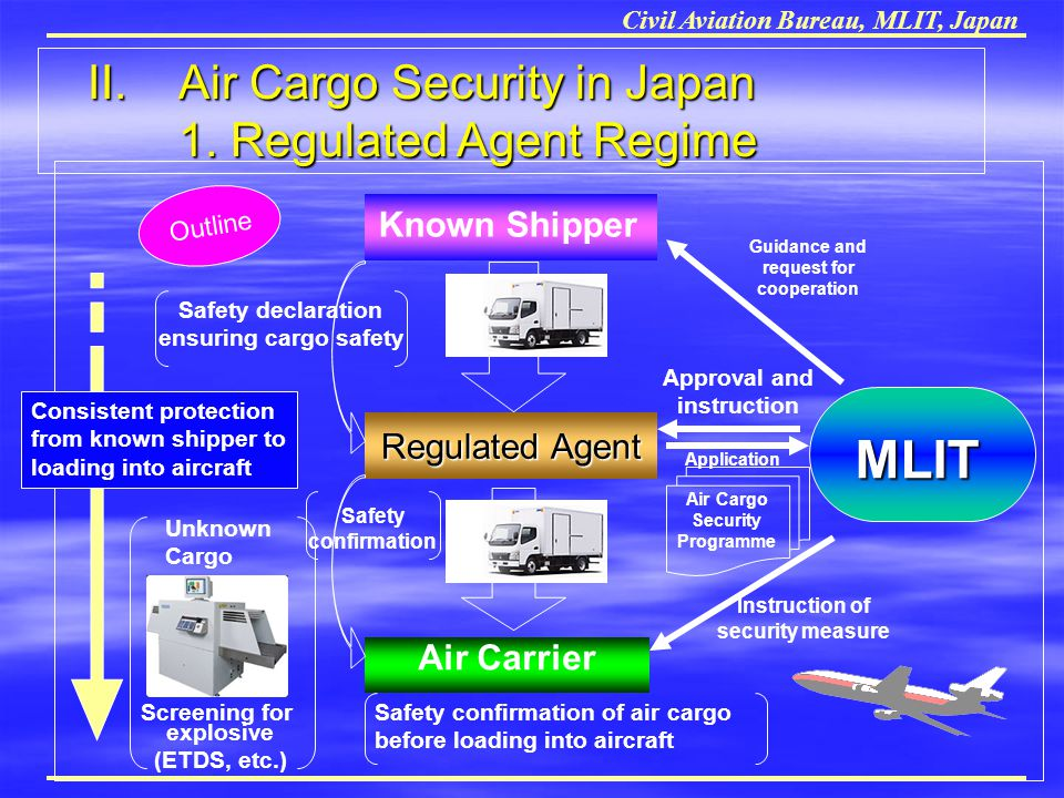 Civil Aviation Bureau, MLIT, Japan Known Shipper Regulated Agent Air Carrier Safety confirmation of air cargo before loading into aircraft Unknown Car