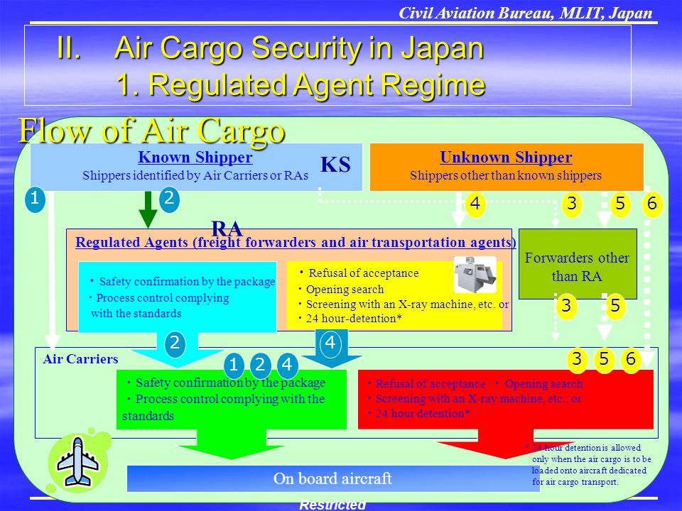 Civil Aviation Bureau, MLIT, Japan Air Carriers Known Shipper Shippers identified by Air Carriers or RAs Regulated Agents (freight forwarders and air